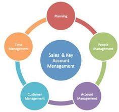 Business Development Manager Resume - WorkBloom